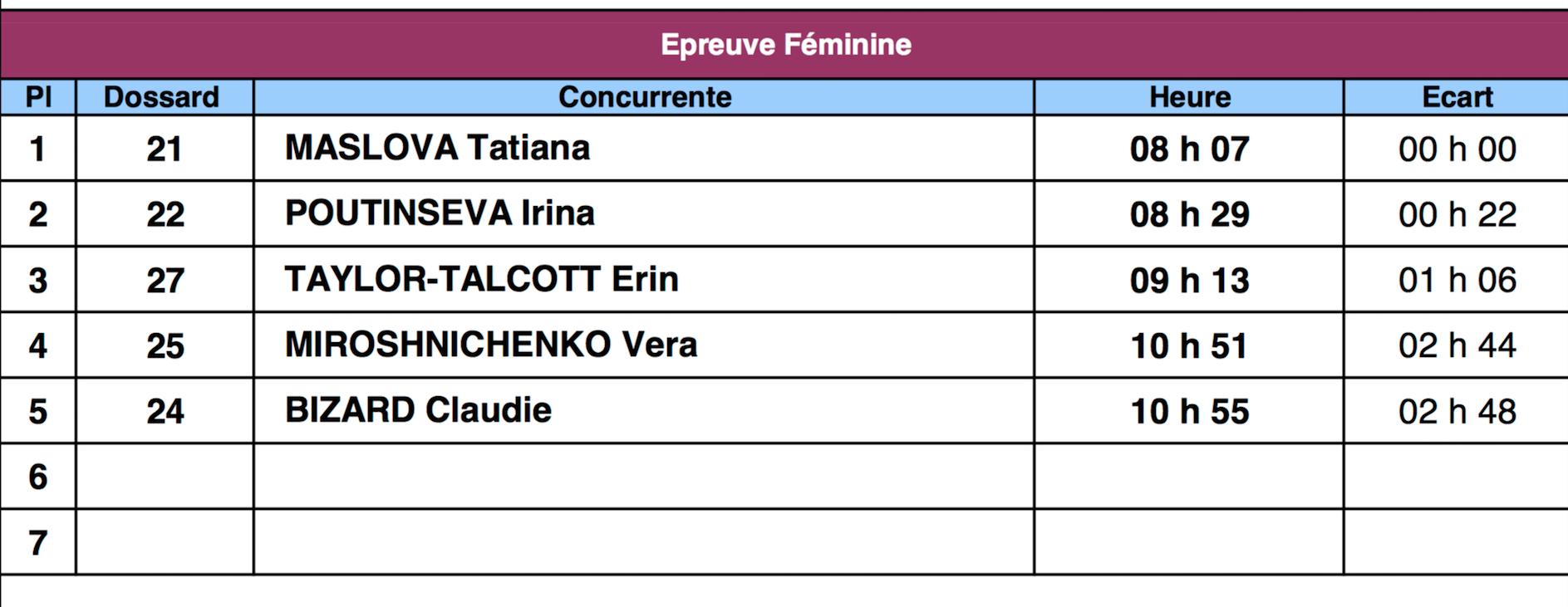 Paris - Ribeauvillé 2018 - 30 mai au 2 juin - Page 2 Femmes10
