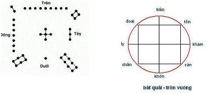 bài 12 - Đồ hình Bát quái hay 8 quẻ thiên nhiên . Image111