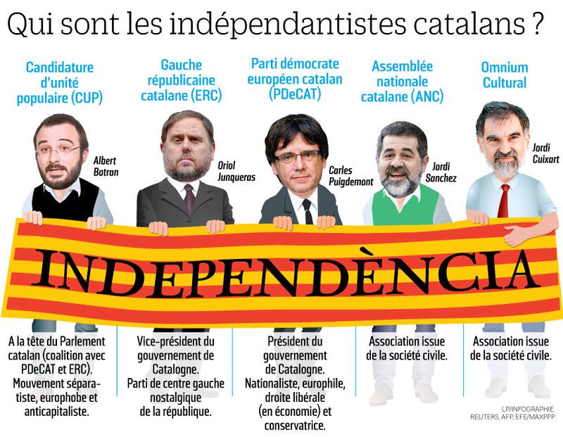 Indépendance catalane : vraie fracture et fausse facture 73145710