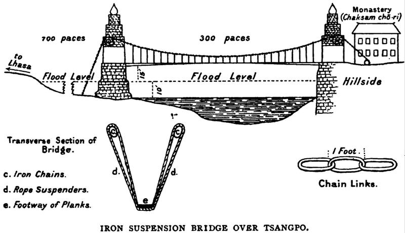 A la recherche de l'arche perdue : les ponts suspendus Chaksa10