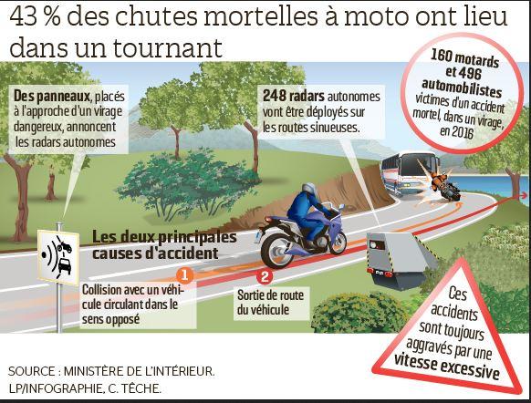 Limitation de vitesse à 80km/h et poids lourds esclaves Moto10