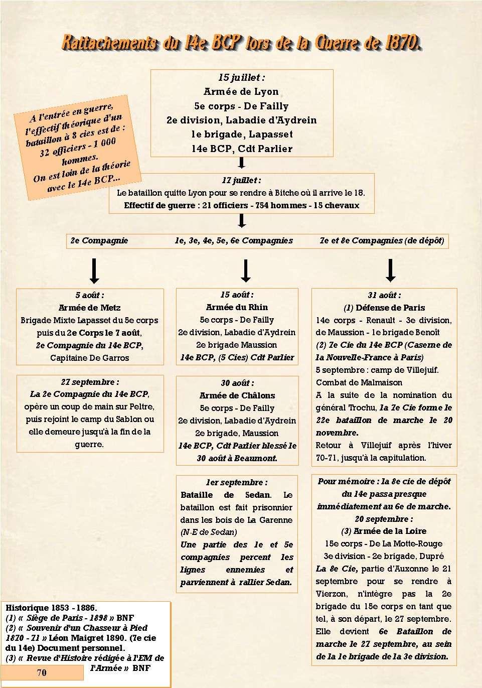 L'Historique du 14e Bataillon de Chasseurs. 1854 - 1962 Page_714