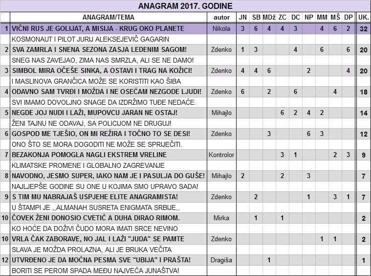 IGRA ANAGRAMA 2017/2 - Page 12 Anagra12