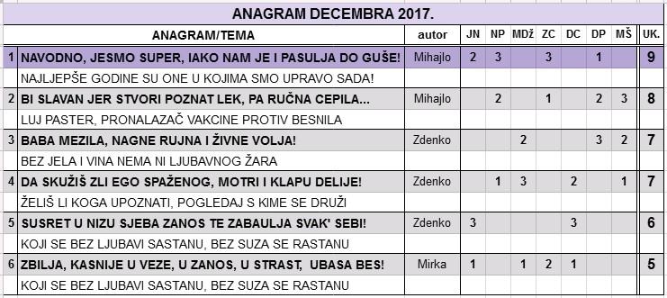 IGRA ANAGRAMA 2017/2 - Page 12 Decemb10