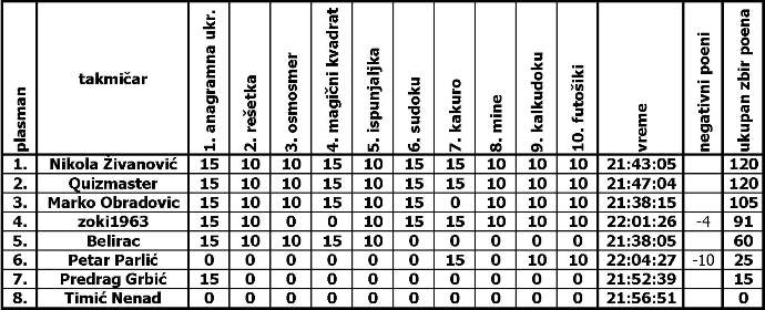 1. ENIGMATSKI BRZINAC Tabela10