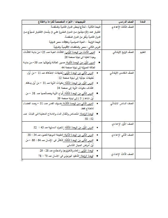 اخيرا وزارة التعليم تعلن الاجزاء المحذوفة والملغية من جميع مناهج المرحلة الابتدائية والاعدادية للترم الثانى 2018 65303-10