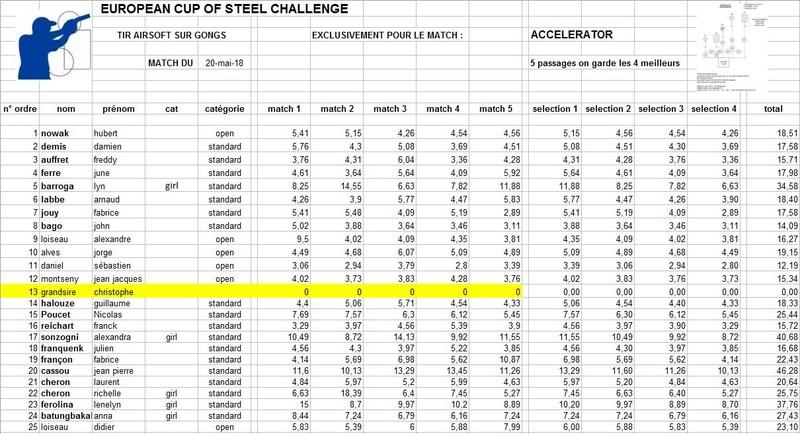 deuxième  european steel challenge le 20 mai 2018 - Page 2 Rysult18