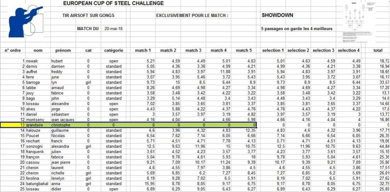 deuxième  european steel challenge le 20 mai 2018 - Page 2 Rysult28
