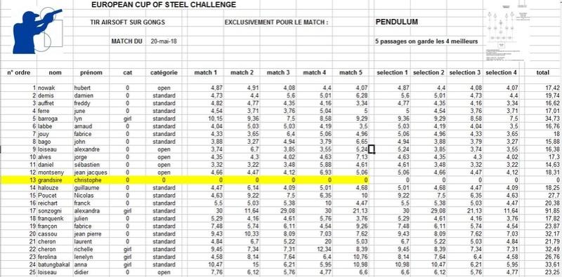 deuxième  european steel challenge le 20 mai 2018 - Page 2 Rysult29