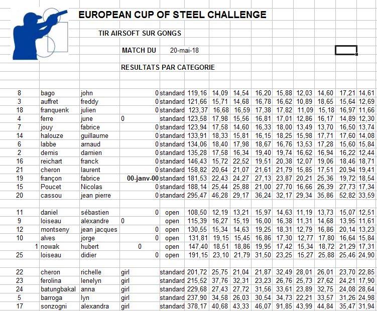 deuxième  european steel challenge le 20 mai 2018 - Page 2 Rysult30