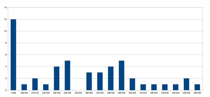 Statistiques Milice - Page 5 Statis12