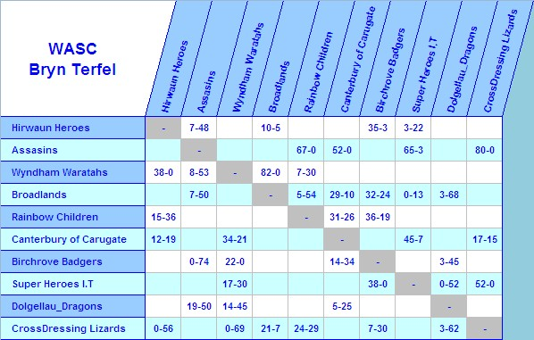 WASC S10 Results & Tables Bt_res12