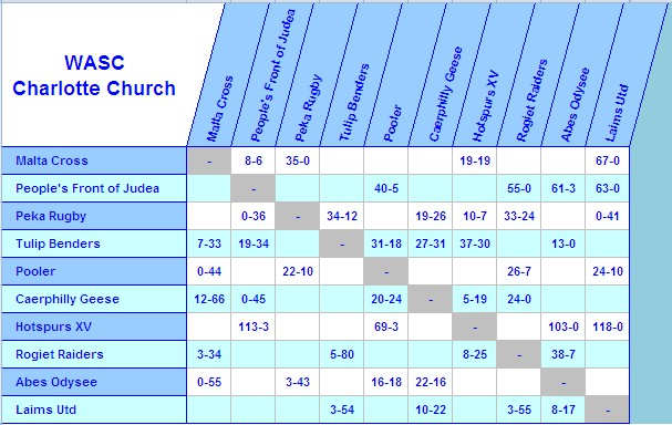 WASC S10 Results & Tables Cc_res11