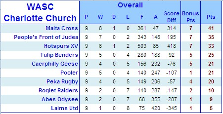 WASC S10 Results & Tables Cc_tab10