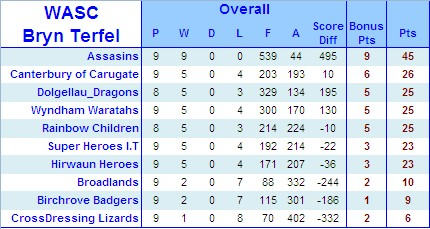 WASC S10 Results & Tables Snap_225
