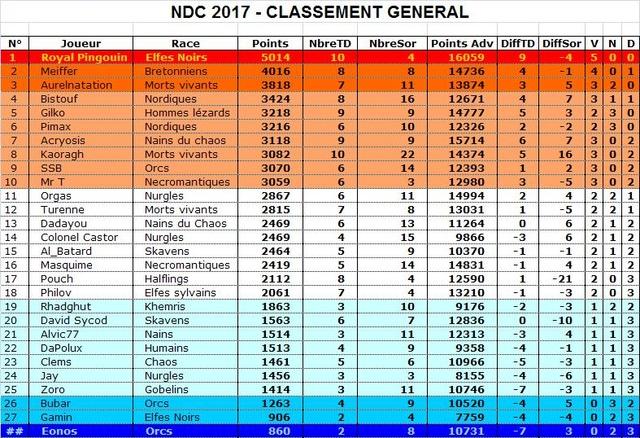 Classement du NDC 2017 Classe11