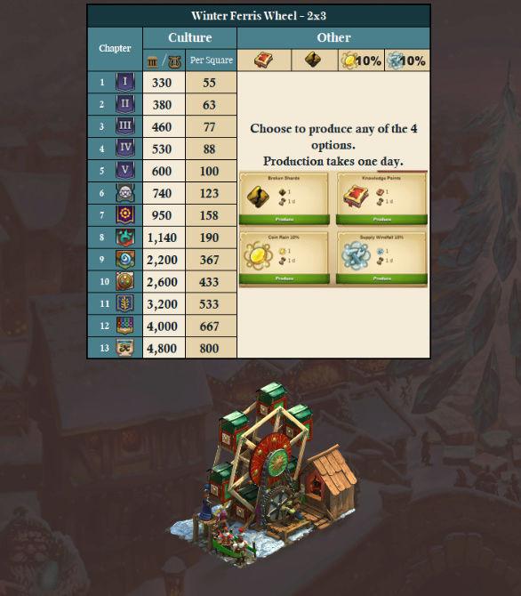 Récompense journalière Winter magic 1411