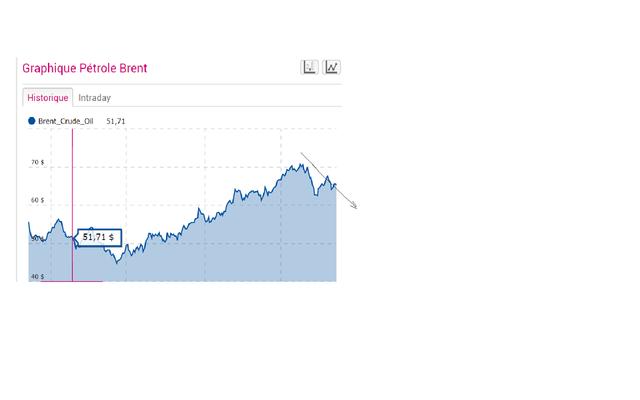 Pétrole : tendance graphique à la baisse  Oil10