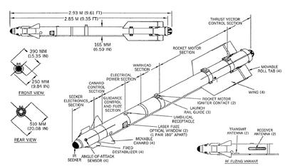 Missile et roquette russe 400px-10