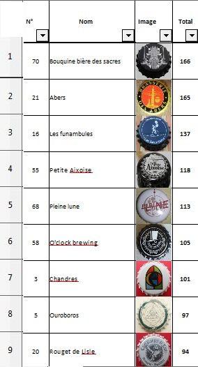 Plus belle capsule de bière française 2017-le vote - Page 3 Tablea13
