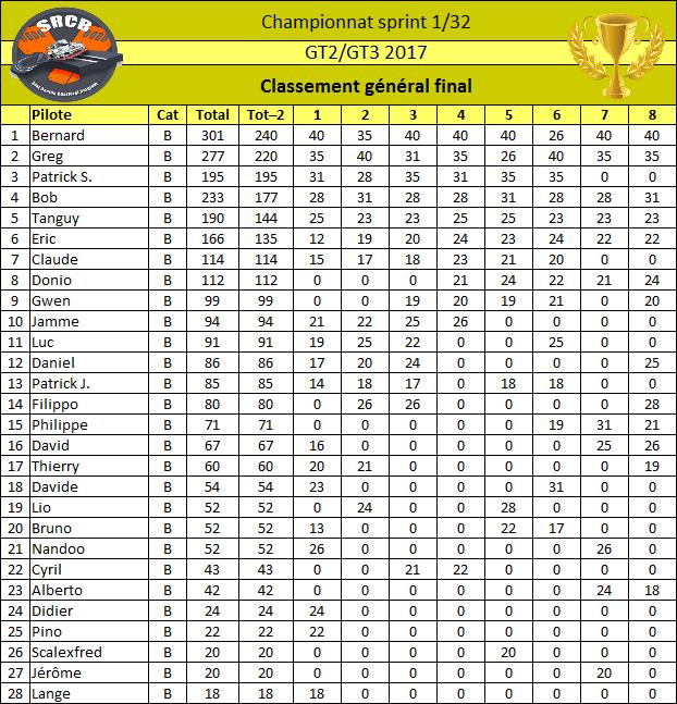 "Championnat GT ""SRCB 2017"" Classe15"
