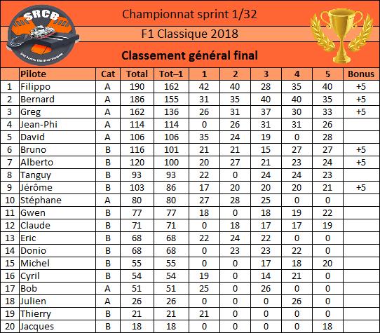 [Championnat F1 Classique 2018] - Page 2 Classe22