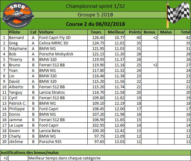 [Championnat Groupe 5 2018] - Page 2 Rysult20