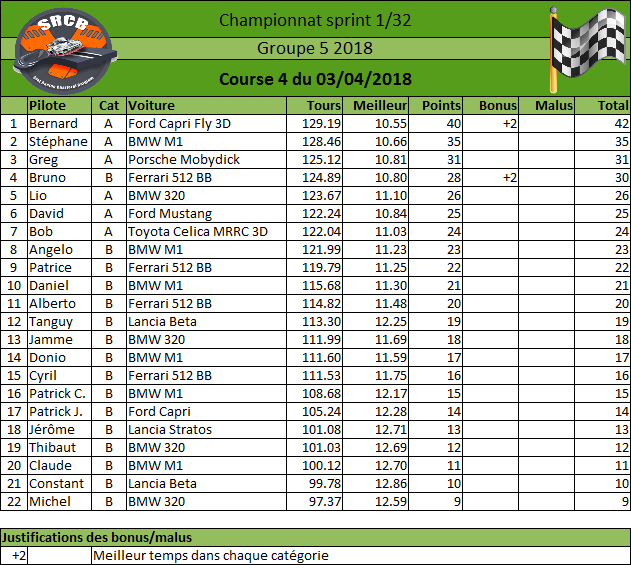 [Championnat Groupe 5 2018] - Page 2 Rysult29