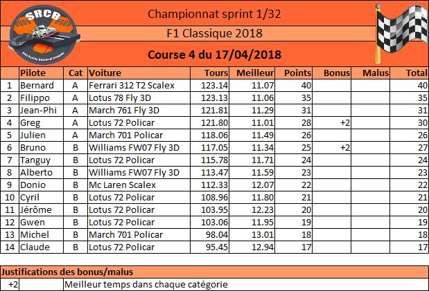 [Championnat F1 Classique 2018] - Page 2 Rysult31