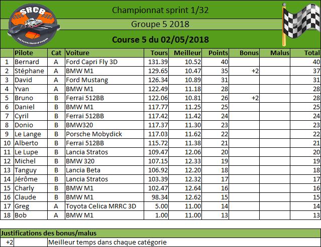 [Championnat Groupe 5 2018] - Page 3 Rysult32