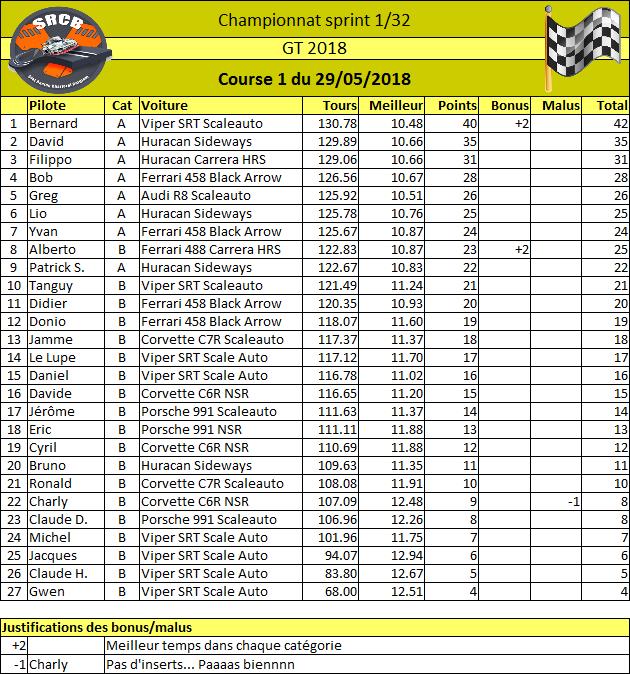 Championnat GT 2018 -inscriptions  29/05/2018 1ère Manche - Page 2 Rysult35