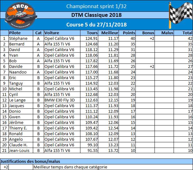 [Championnat DTM Classique 2018] Rysult36