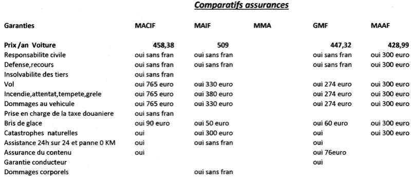 Pour les assurés MACIF, attention franchises.  - Page 10 Assura12