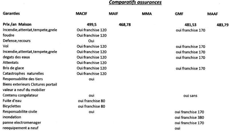 Pour les assurés MACIF, attention franchises.  - Page 10 Assura14