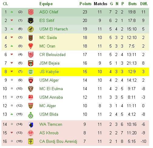 Championnat Professionnel DZ- Ligue 1&2 - Page 3 C11_bm10