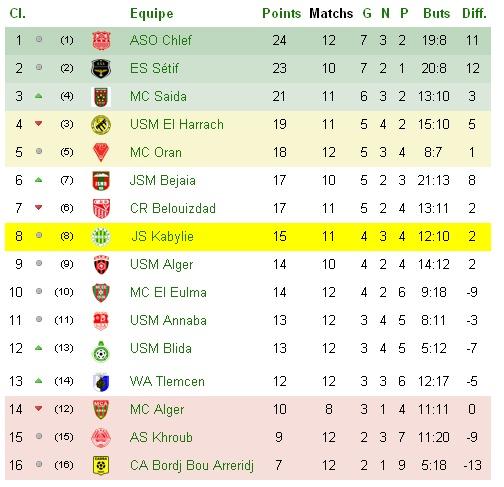 Championnat Professionnel DZ- Ligue 1&2 - Page 3 C12_bm10