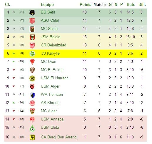 Championnat Professionnel DZ- Ligue 1&2 - Page 2 Cj7_bm10
