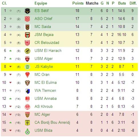 Championnat Professionnel DZ- Ligue 1&2 - Page 3 Cj8_bm10