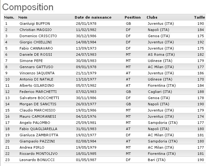 CM 2010 : Groupe F (Italie, Paraguay, Nouvelle-Zélande, Slovaquie) - Page 4 Italie10