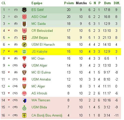 Championnat Professionnel DZ- Ligue 1&2 - Page 3 J10_bm11