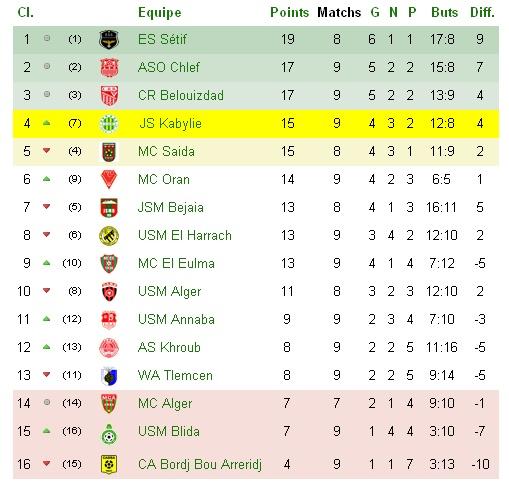 Championnat Professionnel DZ- Ligue 1&2 - Page 3 J9_bmp11