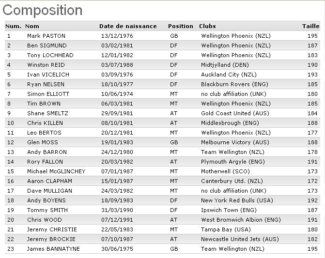 CM 2010 : Groupe F (Italie, Paraguay, Nouvelle-Zélande, Slovaquie) - Page 4 Nouvel10