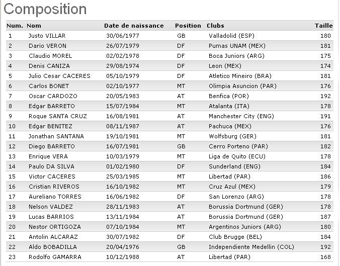 CM 2010 : Groupe F (Italie, Paraguay, Nouvelle-Zélande, Slovaquie) - Page 4 Paragu10