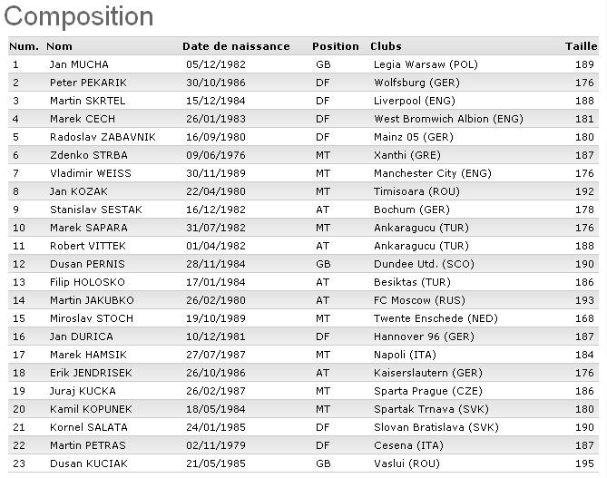 CM 2010 : Groupe F (Italie, Paraguay, Nouvelle-Zélande, Slovaquie) - Page 4 Slovaq10