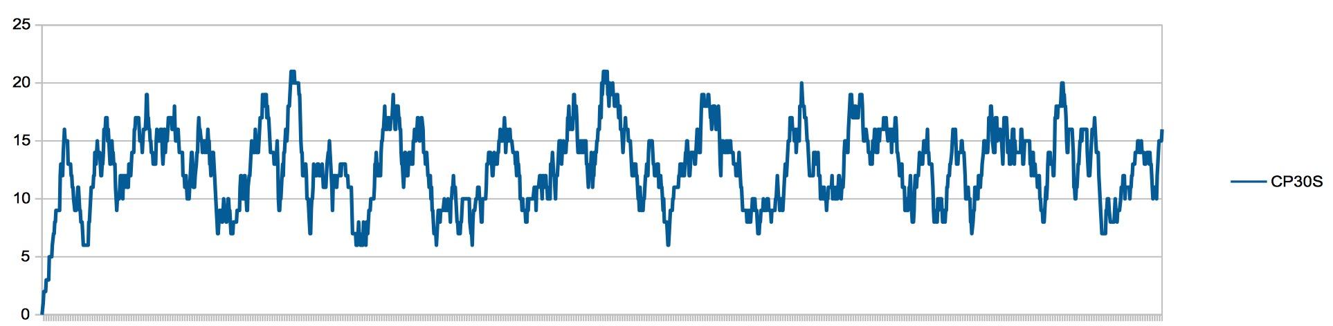 Application Geiger Bot, compteur Geiger, mesure de sources, de bruit de fond et autres stats. Captu100