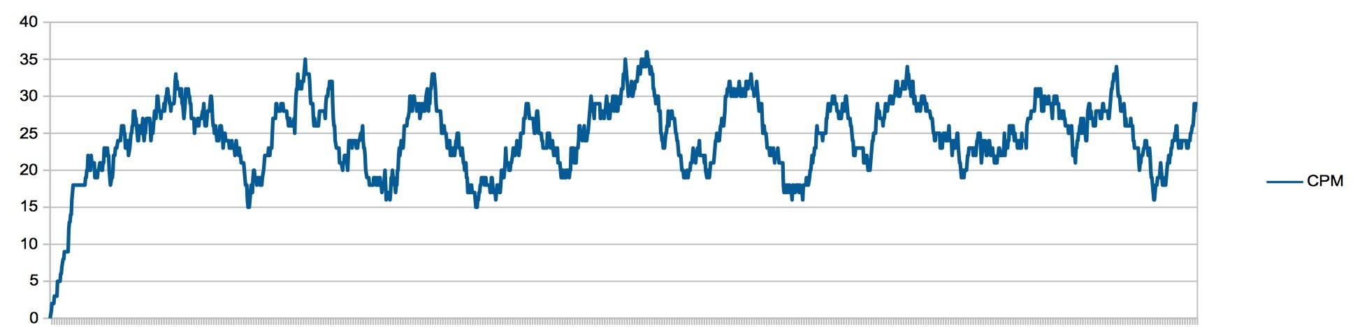 Application Geiger Bot, compteur Geiger, mesure de sources, de bruit de fond et autres stats. Captu101