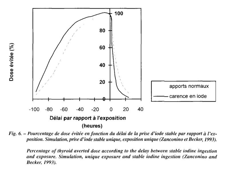 [Stock + Fabrication] Iodure de potassium (risque nucléaire) comprimés d'iode - Page 5 Captu145