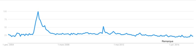 google trends Captur80