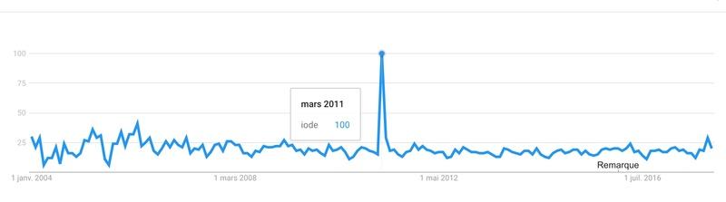 google trends Captur81