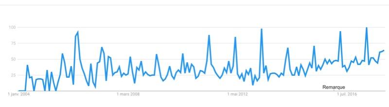 google trends Captur82